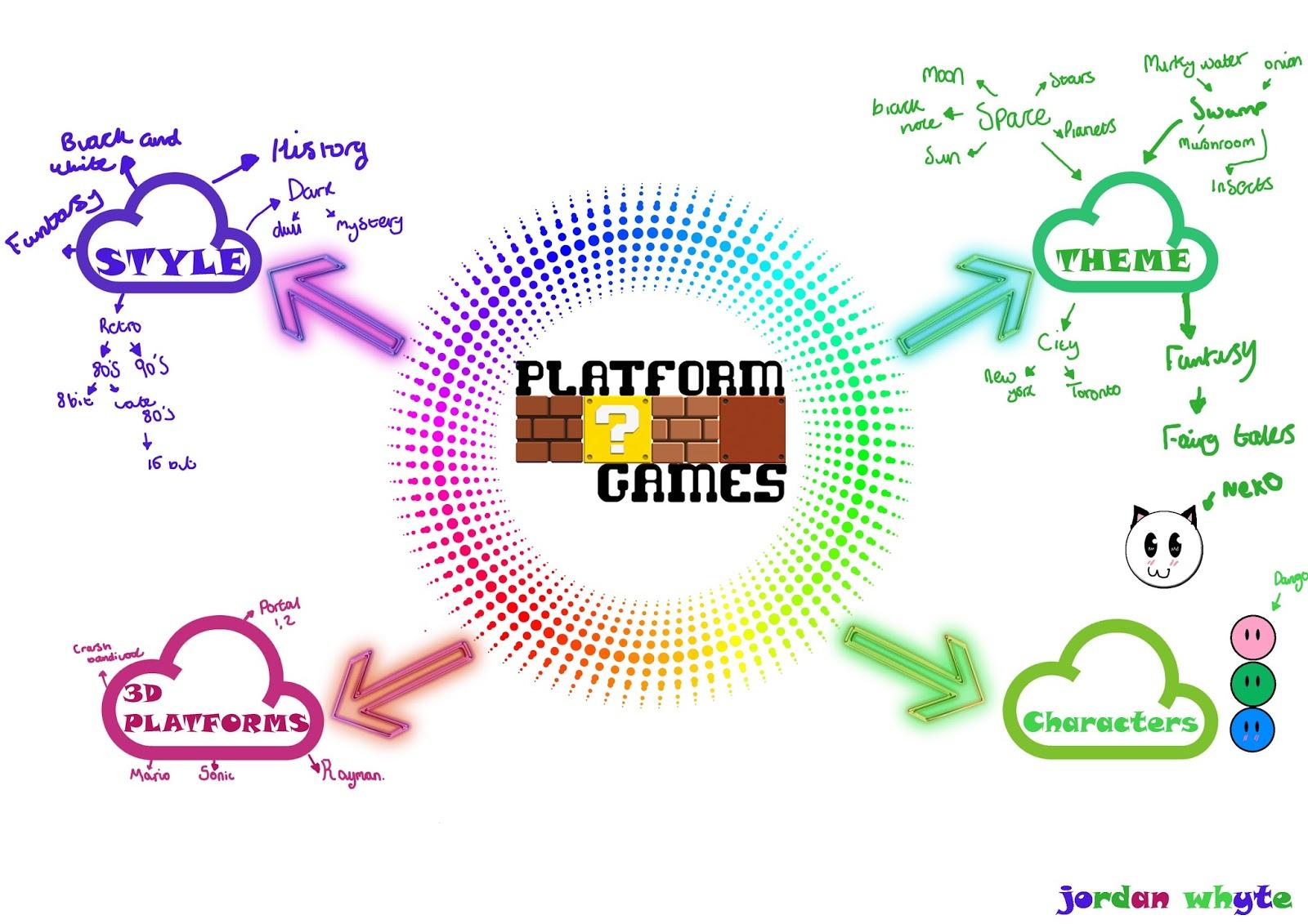 Jordan Whyte Games Blog: November 2015 on