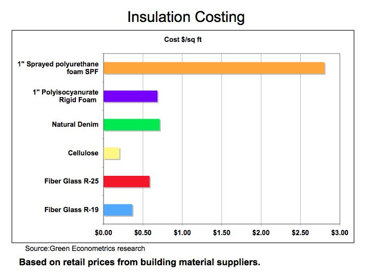 Solargon homes solargon super insulated homes for R value of windows comparison