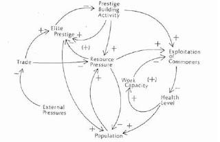 Diagrama causal colapso Maya de Hostler, Sablof y Runge