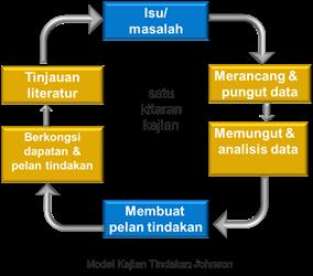Kajian Tindakan Model