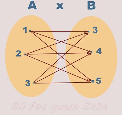 Representação de Diagrama de Produto Cartesiano A x B de dois conjuntos A e B