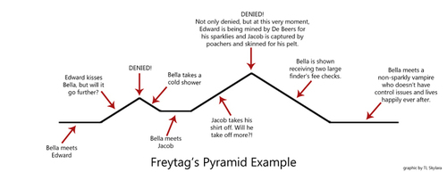 Twilight Freytag's Pyramid by Sky Sloderbeck (Small)