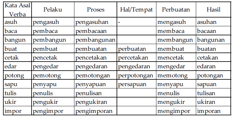 Imbuhan Ambigu