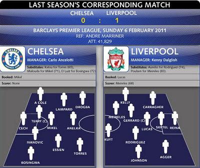 Chelsea 0 Liverpool 1