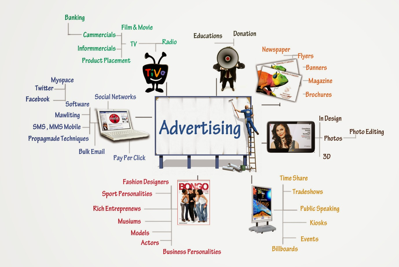 What is advertising. Types of advertising 21
