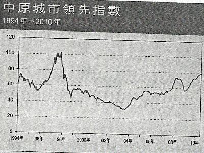 中原城市領先指數 1994年-2010年