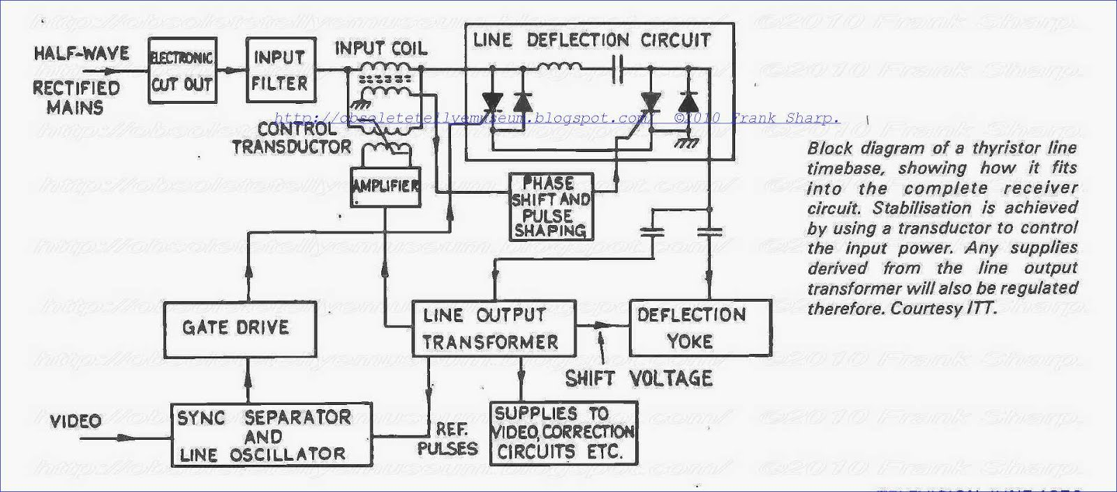 Obsolete Technology Tellye Grundig Super Color Cinema 9000 Block Diagram Of Craft Electronics Scanning These Tubes Is Accomplished By Means A Toroidally Wound Deflection Yoke Conventional 90 And Thick Neck 110 Operate With Saddle