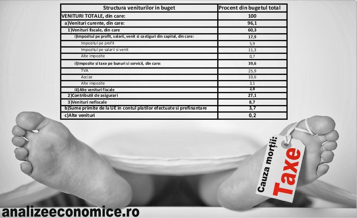 Taxele și accizele majorate degeaba