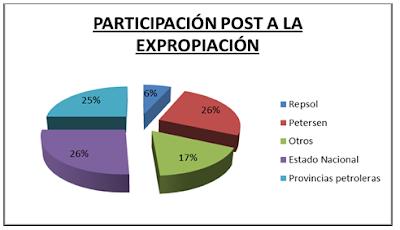 causas expropiacion ypf repsol argentina cristina kirchner campora