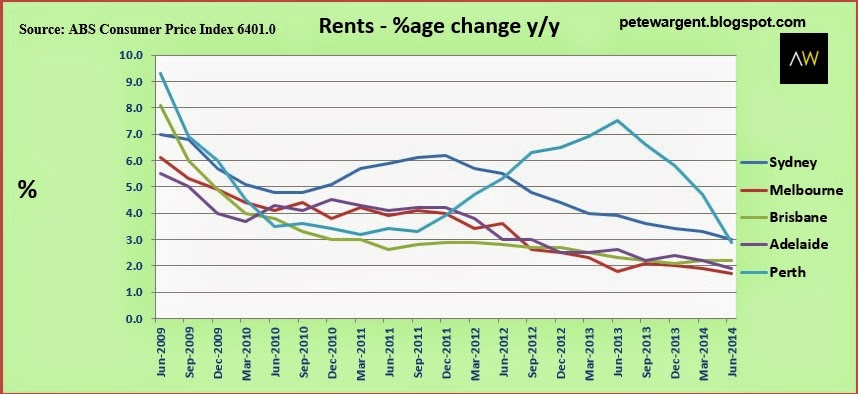 Rents % age change