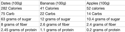 How many calories in a medjool date in Brisbane