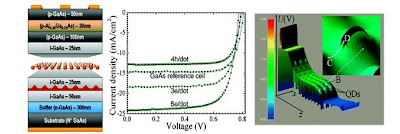 photovoltaic structure and performance