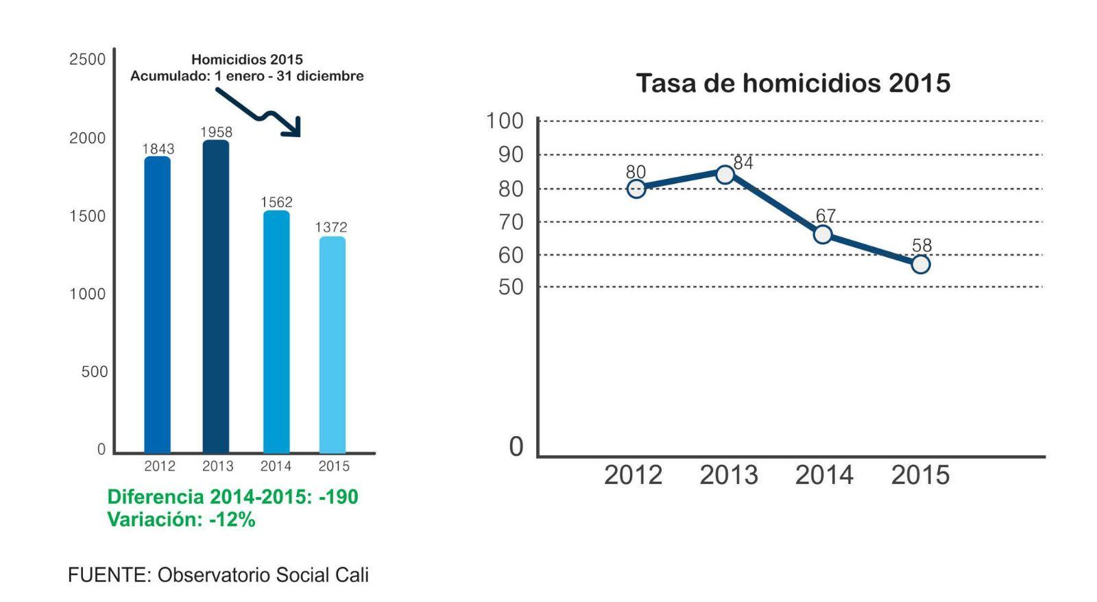 Tasa homicidios Cali 2015