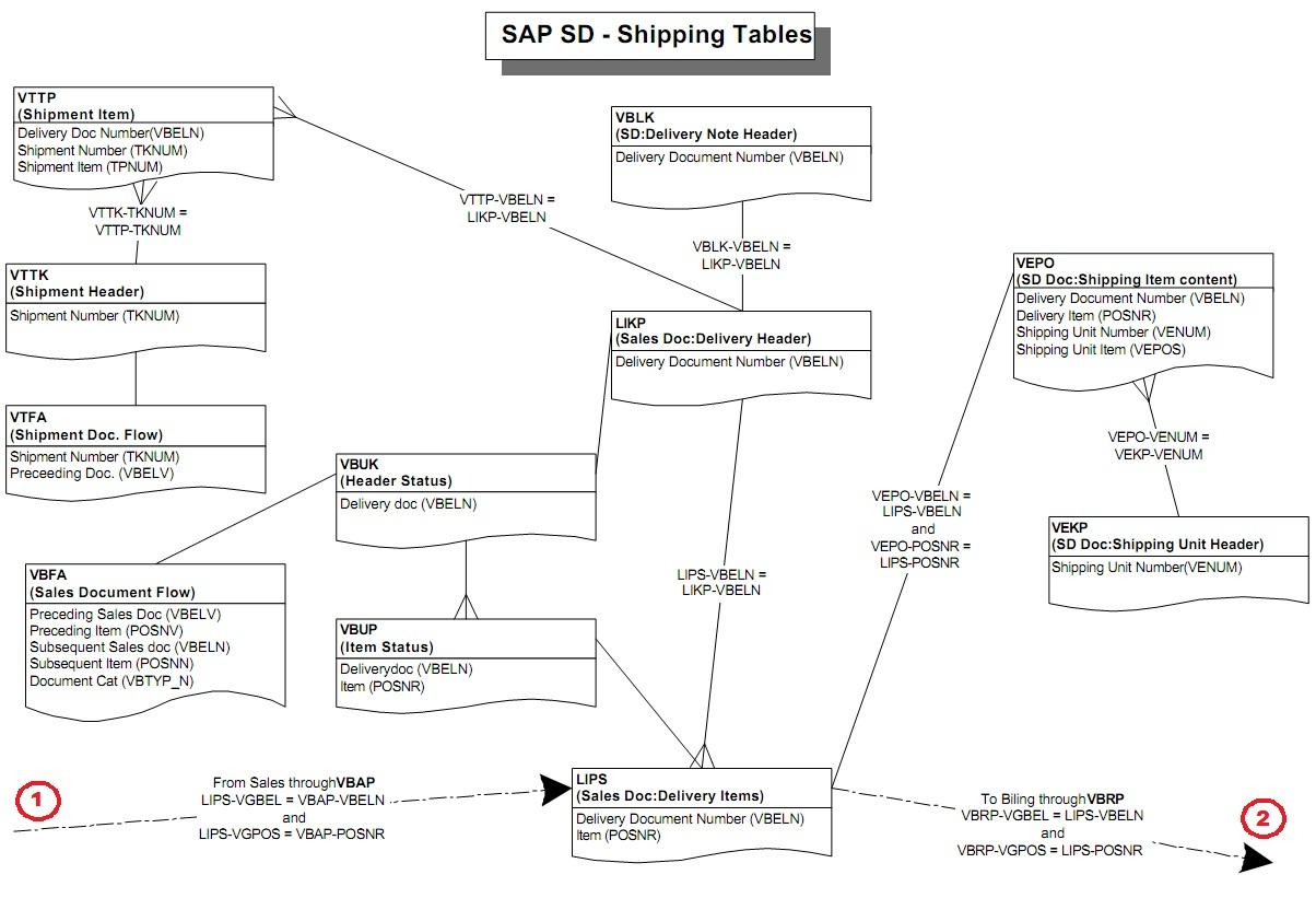 Sap Billing Table Diagram Automotive Wiring Diagram