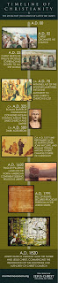 Mormon Christianity Timeline