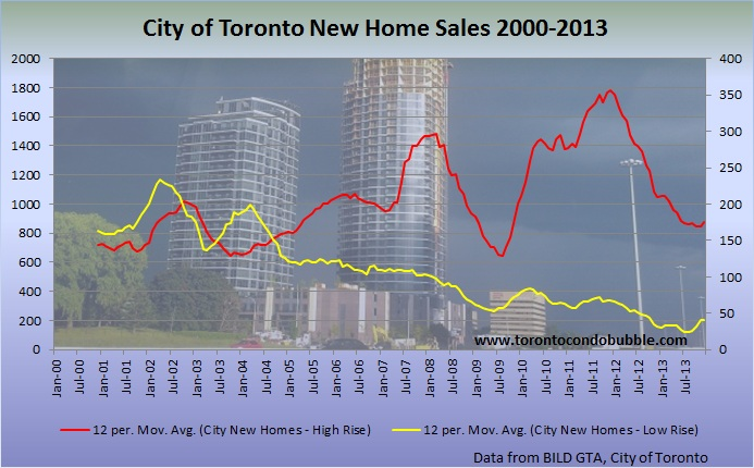 toronto condo sales graph 2014 update