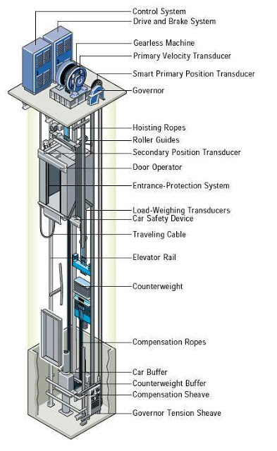 Gearless Traction Elevators Aboutelevator Com
