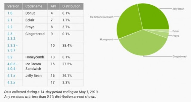 Android OS Series Which Most Widely Used