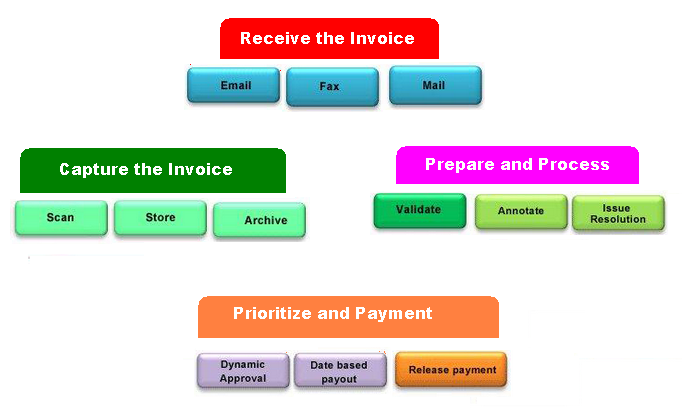 How to Process Invoices in Accounts Payable | Accounting Education
