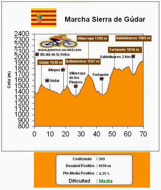 Altimetría Perfil Marcha Cicloturista Sierra de Gúdar - Corta