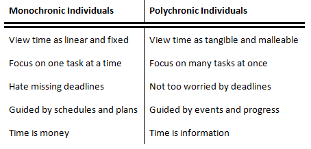 monochronic and polychronic time This video discusses cultural preferences on monochromic (linear, sequential, analogue) and polychromic (concurrent, multi-tasking, digital) time cont.