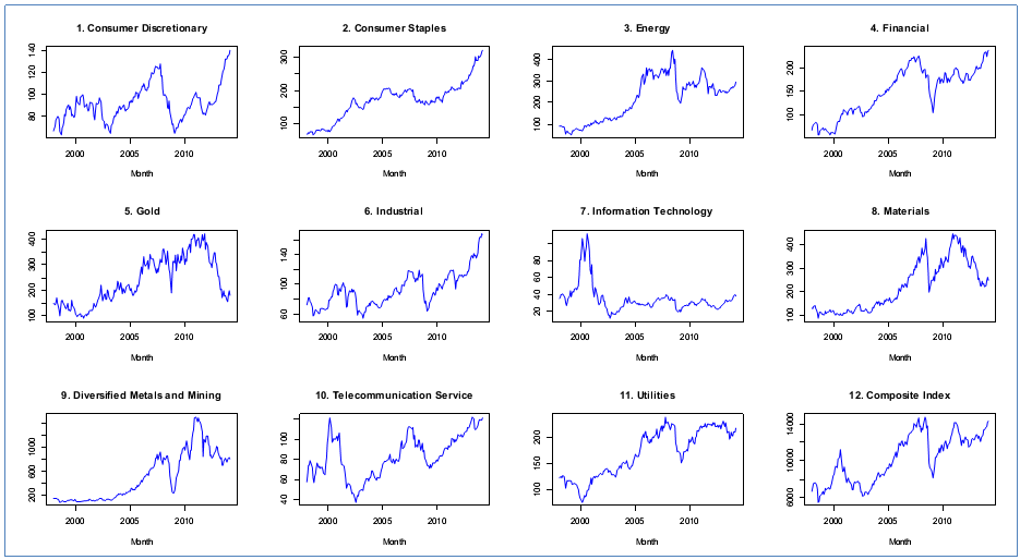 Standard & Poor's Stock Index by Sector, TSX, Canada, 1998:M1-2014:M3, Source: Statistics Canada