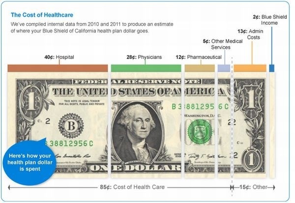 Urbanomics Health Care Graphics