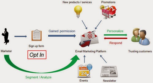 Concept of email marketing