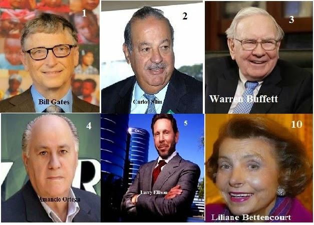 Λίστα Forbes 2015: 1.826 δισεκατομμυριούχοι