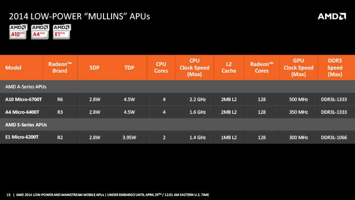 частота процессоров AMD Beema и Mullins