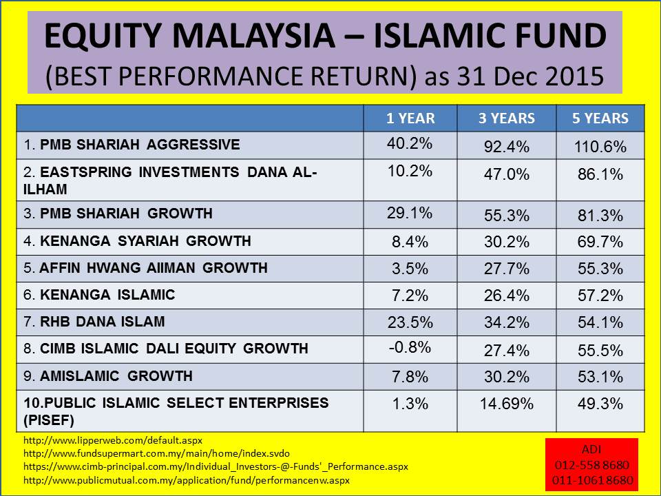 islamic equity unit trust funds' performance Top 10 best performing unit trust funds as of 29th april 2015 public islamic asia leaders equity fund past performance is not necessarily a guide to the.
