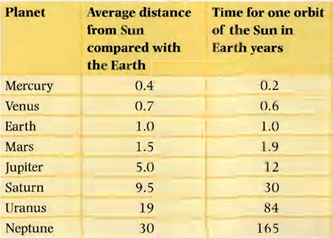 orbital distance of planets - photo #31