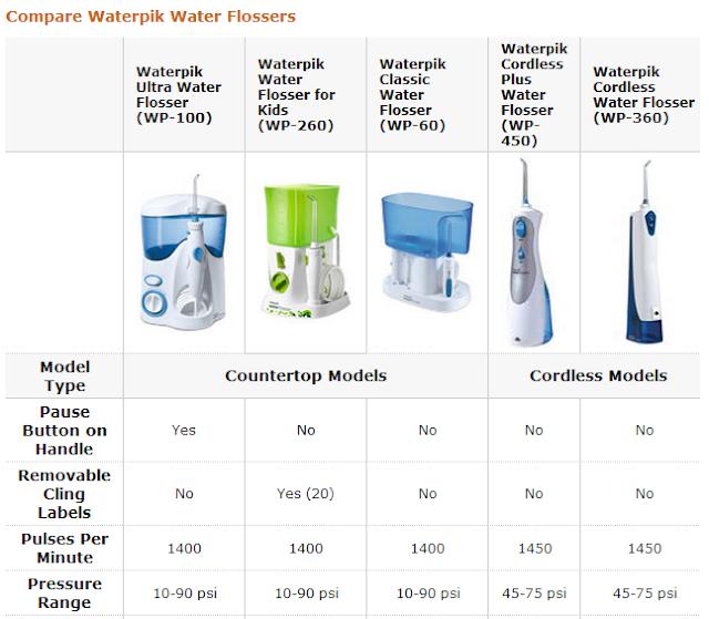waterpik ultra water flosser waterpik ultra water flosser review. Black Bedroom Furniture Sets. Home Design Ideas