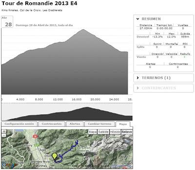 Sesión BKOOL Tour de Romandie etapa 4 Col de la Croix. Les Diablerets