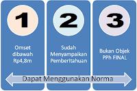 Norma Penghitungan Penghasilan Neto 2015