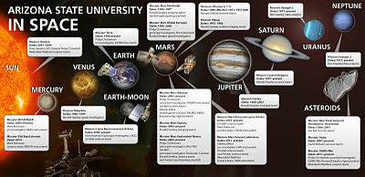 NASA Missions and ASU