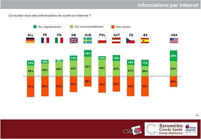 baromètre europ assistance cercle santé csa 2011 consultez vous des informations de santé sur Internet