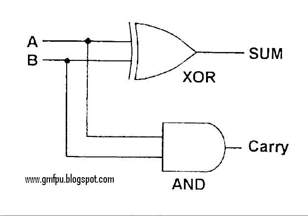 new inventors   half adder circuit