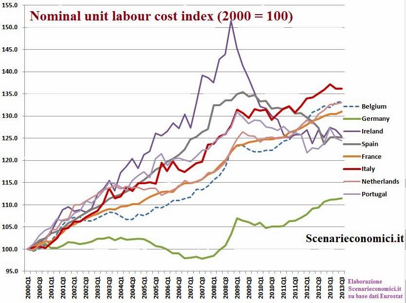 http://scenarieconomici.it/leuropa-disunita-la-divergenza-del-costo-del-lavoro-per-unita-di-prodotto/