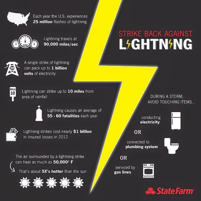 Strike Back Against Lightning