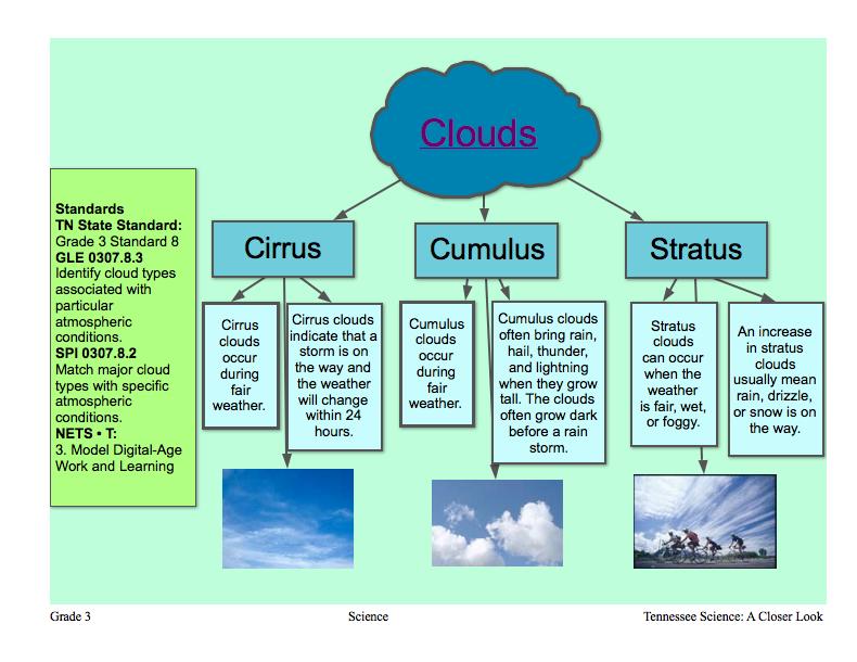My Technology Hook Up  Inspiration Cloud Diagram