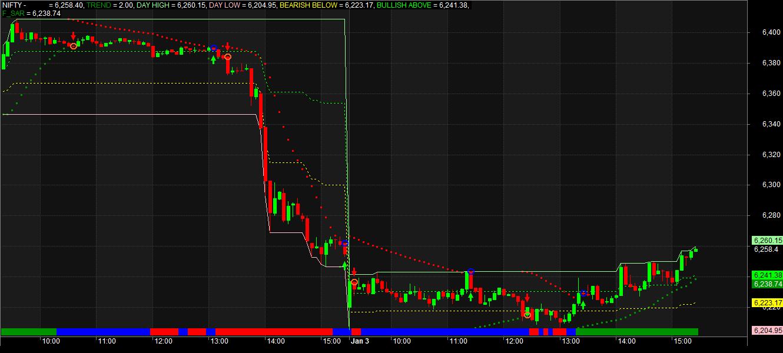 Parabolic sar trading system afl