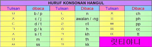 huruf konsonan hangul