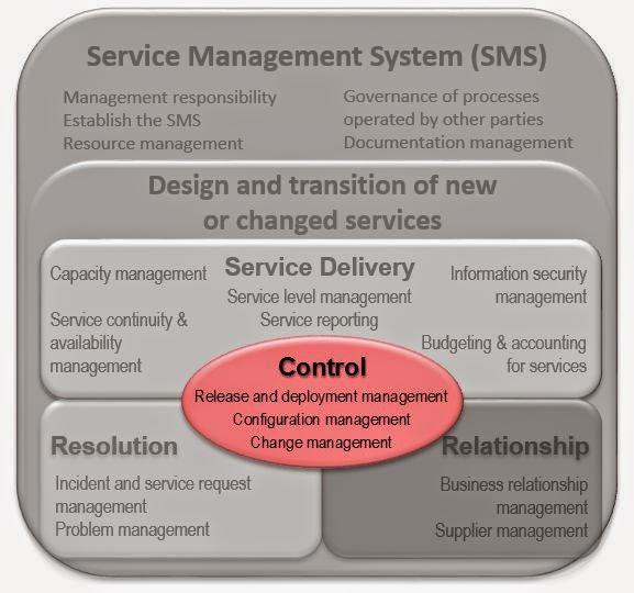 services management system