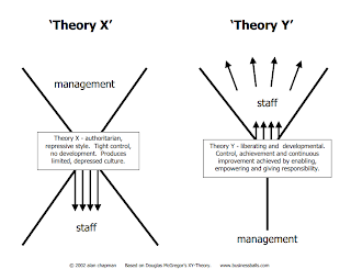 summary of mcgregors theory Definition of theory x and theory y: in general, have about their employees and which often turn out to be self-fulfilling prophesies theory-x assumptions are: (1) these concepts were introduced by the us college-administrator and professor douglas mcgregor (1906-64.