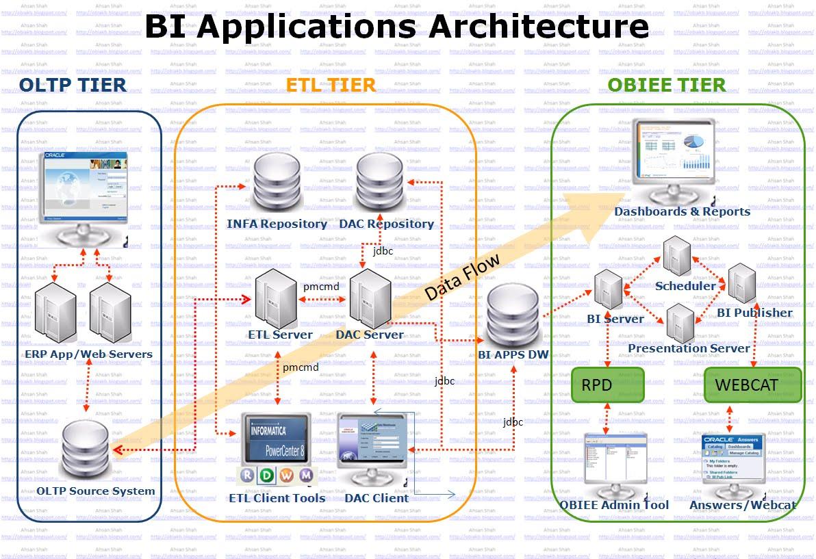 Bi architecture diagram for Architecture bi