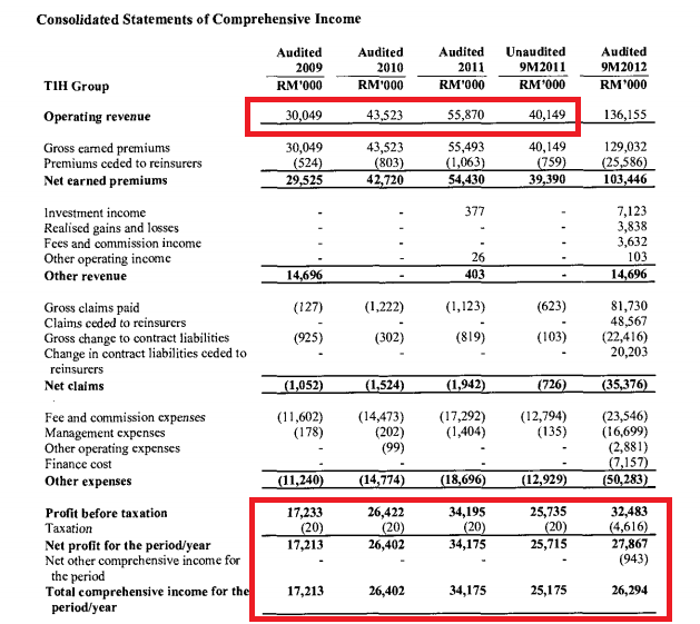 income statement of the airasia for Southwest airlines does not review past postings to determine whether they remain accurate this website contains forward-looking statements within the meaning of the private securities litigation reform act of 1995, section 27a of the securities act of 1933.