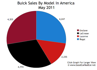 Buick Sales Chart May 2011 USA