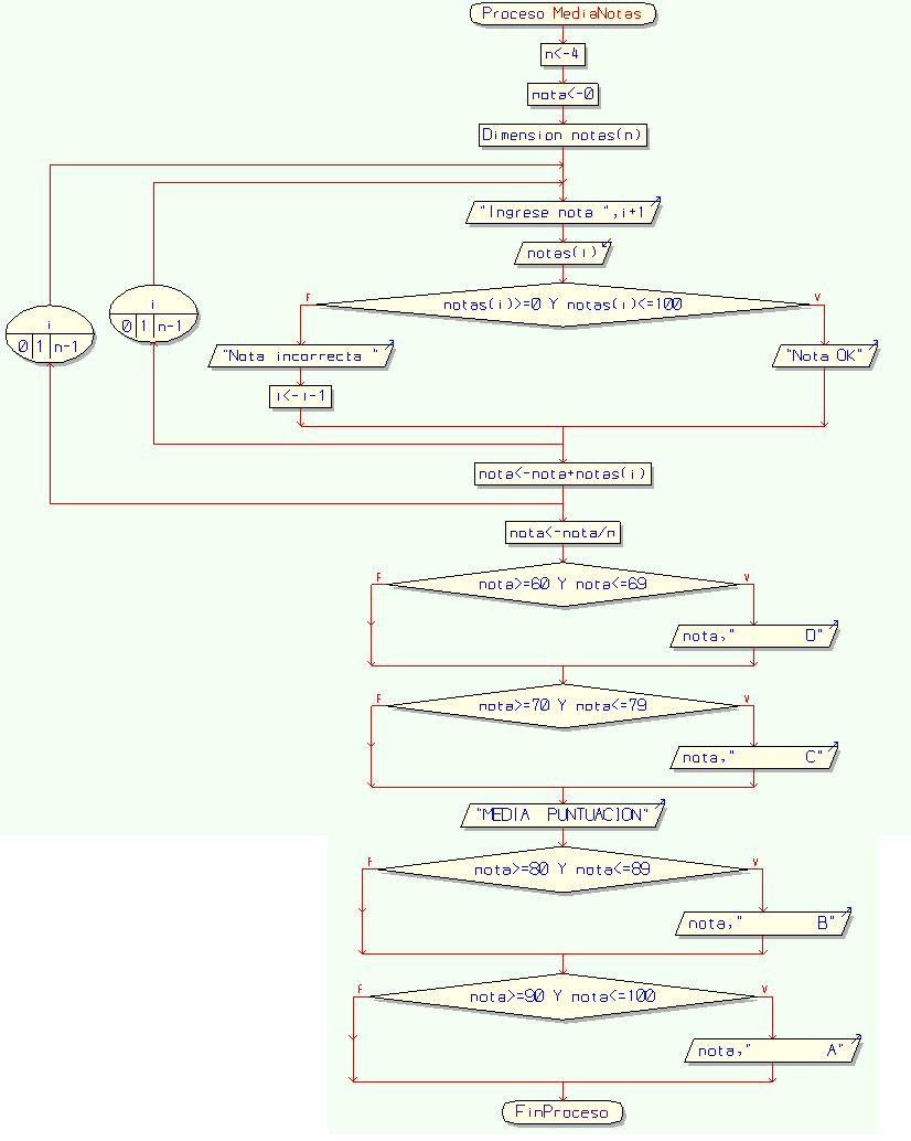 Diagramas de flujo y algoritmos diagrama de flujo pseudocdigo ccuart Image collections