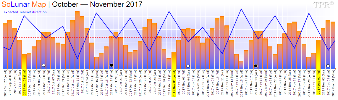 SoLunar Map | October — November 2017
